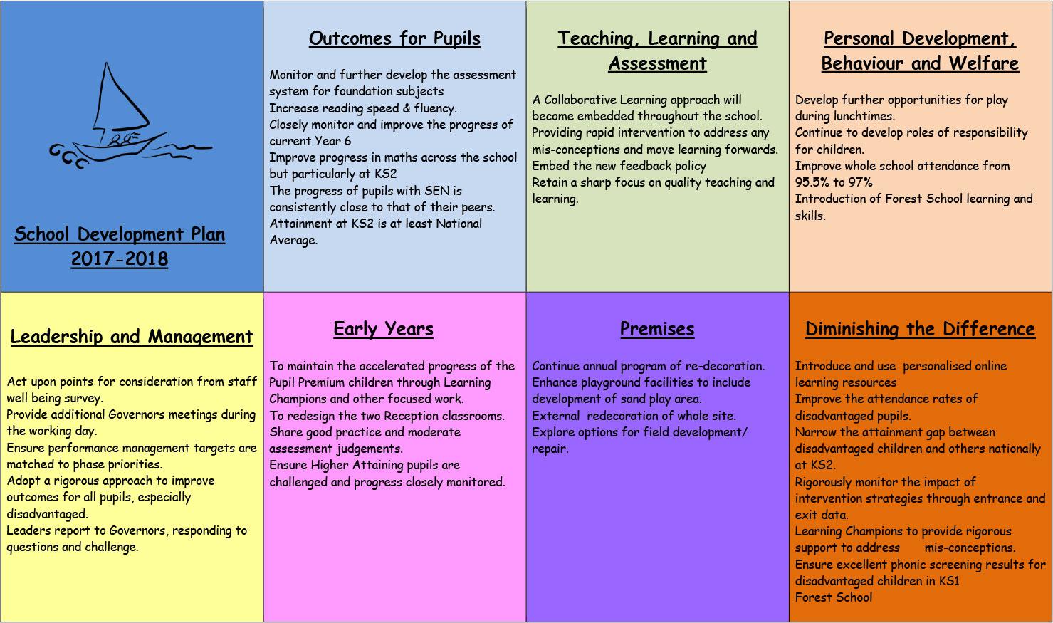 school-development-plan-summary